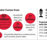La crisi idrica in India