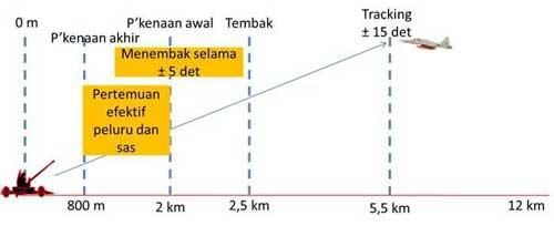 Visualisasi penembakkan meriam tanpa dukungan alat kendali tembak (tanpa radar).