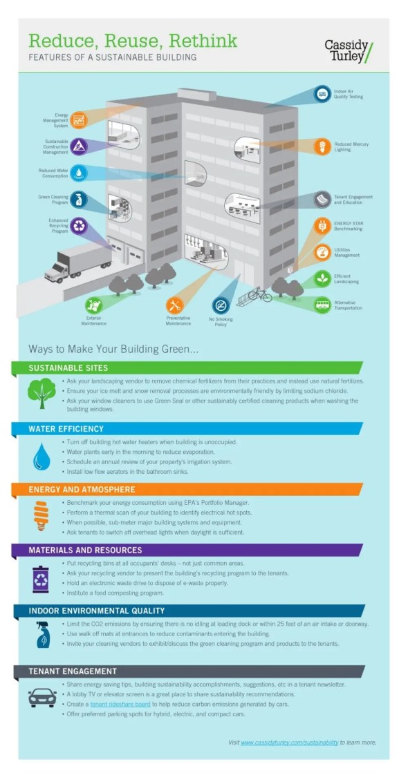 Features Of A Sustainable Building