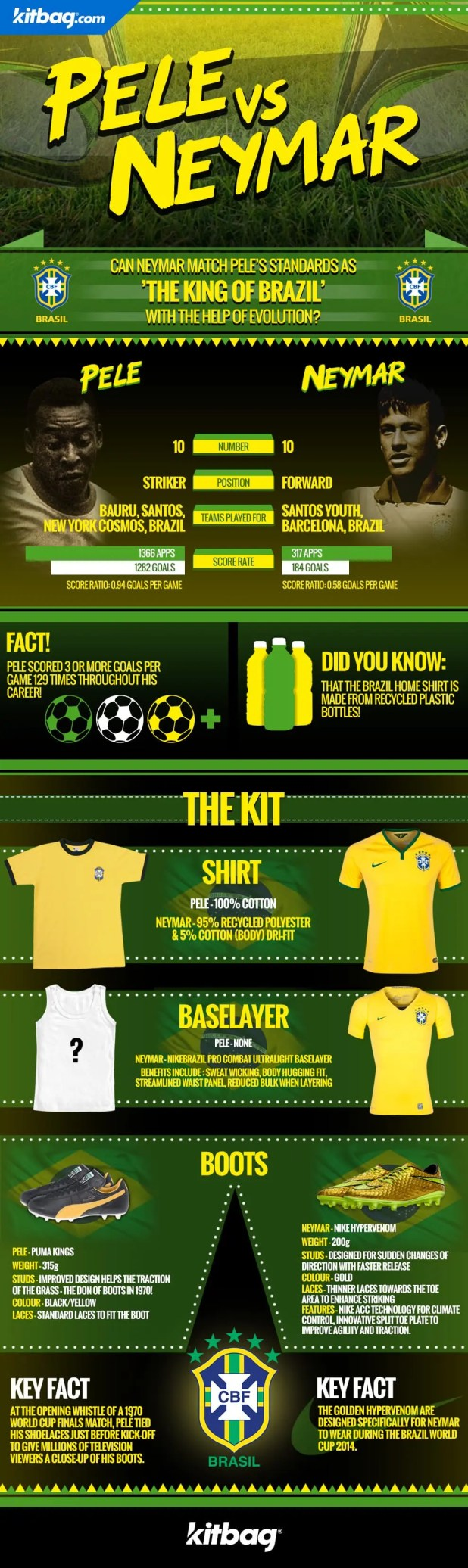 The King of Brazil: Pele vs Neymar