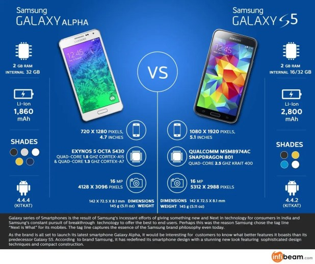 Infographic: Samsung Galaxy S5 vs Samsung Alpha