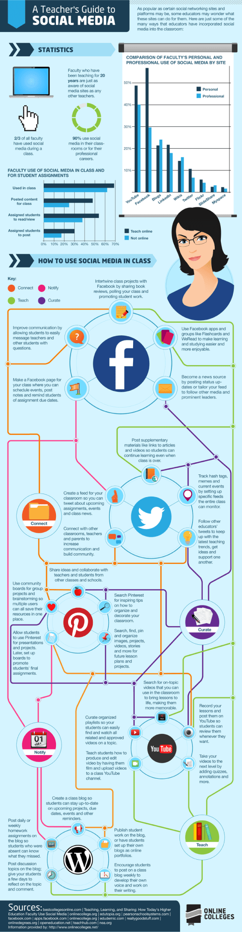 Teachers Guide to Social Media Infographic
