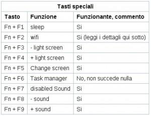 tabella_tasti_spec