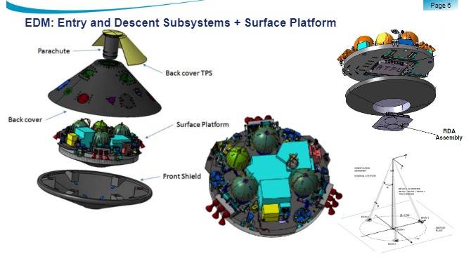 PDF. ExoMars 2016 - GNC Approach for Entry Descent and Landing Demonstrator. Thales Alenia Space