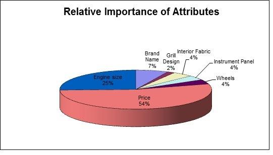 Relative Importance Attributes
