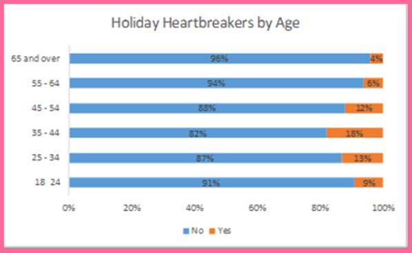 holiday heartbreak 2