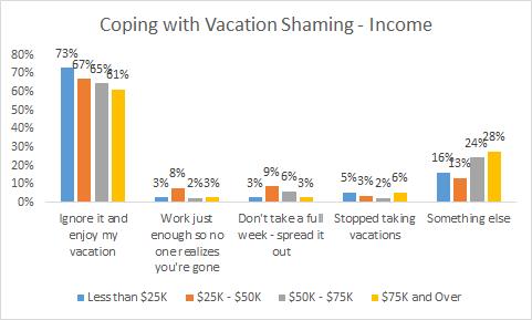 vacation shaming income