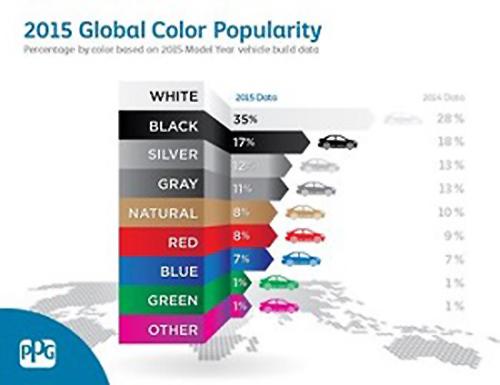 Índice de popularidad de color 2015