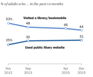 Americans, Libraries and Learning | Pew Research Center http://j.mp/1rnMf0w