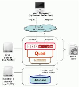 Figura 1 – Arquitetura do sistema Fonte: http://w3.ufsm.br/dag/images/ICA-AtoM%20manual%20do%20usuario%20-%20PT%20BR.pdf