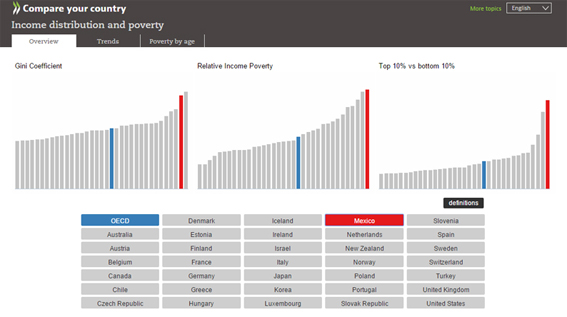 OECD. Compare your country; Income distribution and poverty. http://www.compareyourcountry.org/inequality