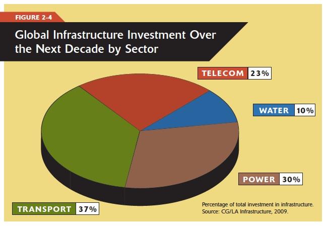 infra2010investment