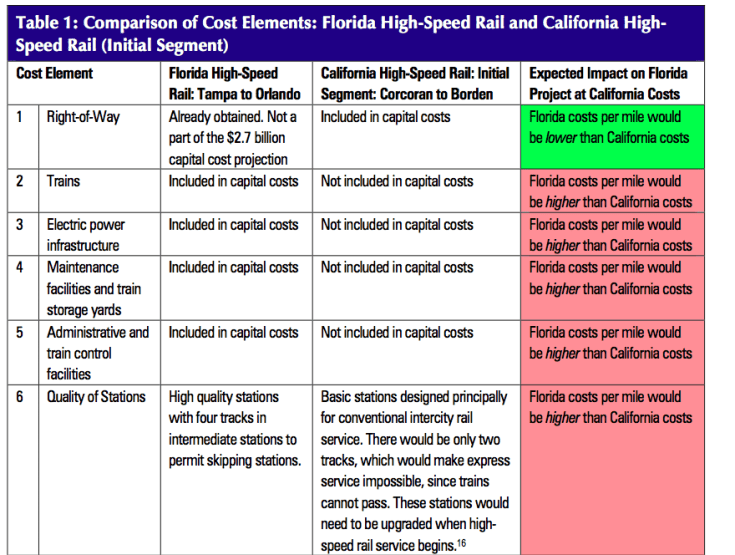 Table 1: Comparison of Cost Elements: Florida High-Speed Rail and California High- Speed Rail (Initial Segment)