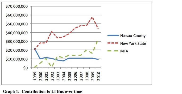 Graph 1: Contribution to LI Bus over time