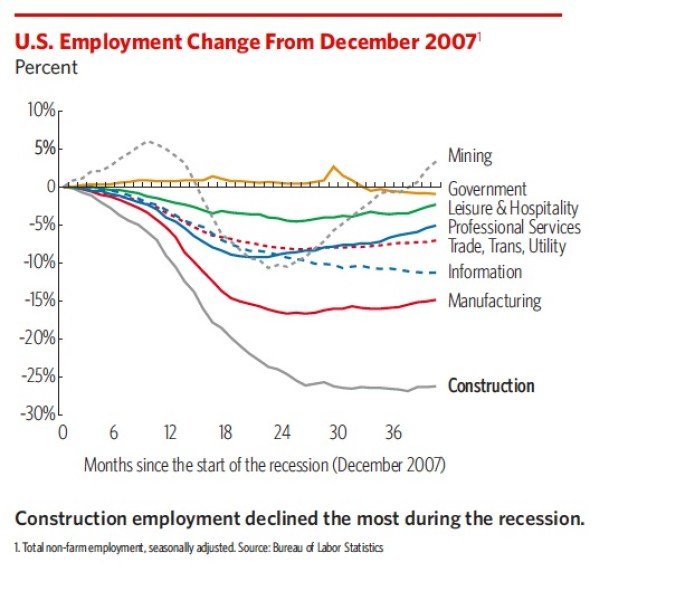 U.S. Employment Change from December 2007