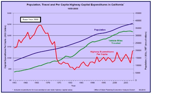 Figure 2-1. Population, Travel, and Per Capita Highway Capital Expenditures in California