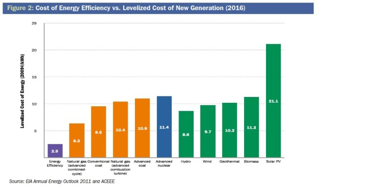 Figure 2: Cost of Energy Efficiency vs. Levelized Cost of New Generation (2016)
