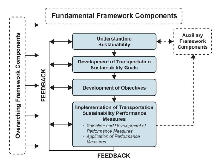 A Guidebook for Sustainability Performance Measurement for Transportation Agencies