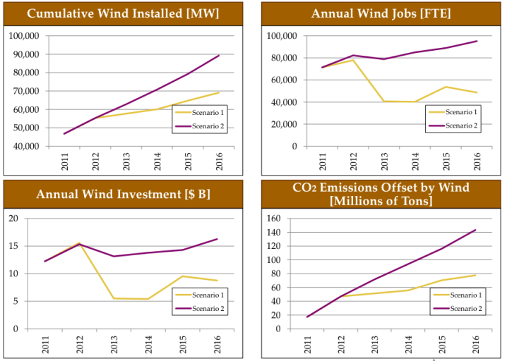 Impact of the Production Tax Credit on the U.S. Wind Market