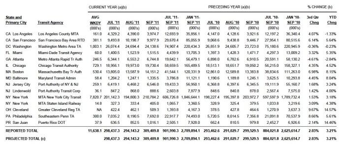Transit Ridership Report: Q3 2011