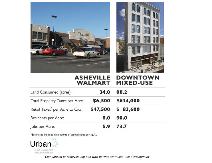 The Smart Math of Mixed-Use Development
