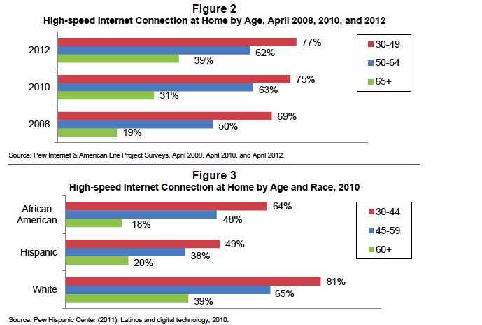 Figure 2: High-speed Internet Connection at Home by Age, April 2008, 2010, and 2012