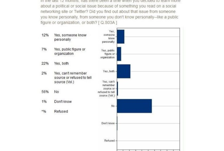 Growing Impact of Social Media in Transportation Public Engagement