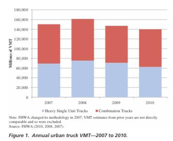Annual urban truck VMT