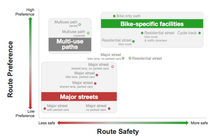 What Kind of Bike Lanes Are Safest?