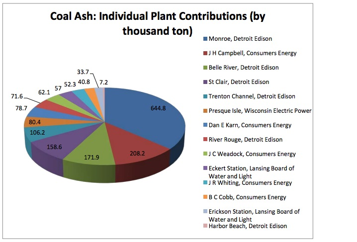 Coal Ash: Individual Plant Contributions (by thousand ton)