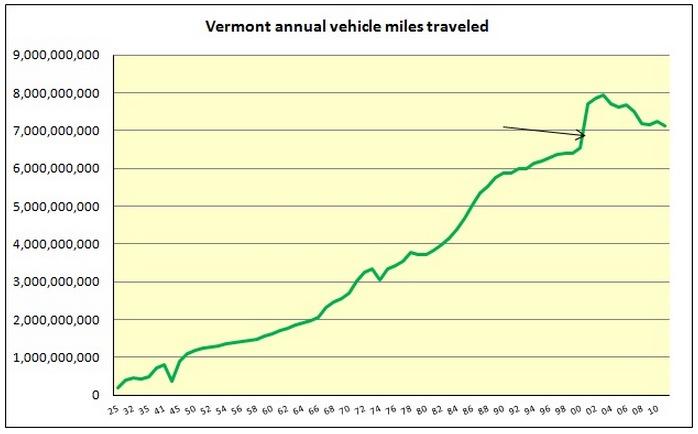 Vermont Annual VMT