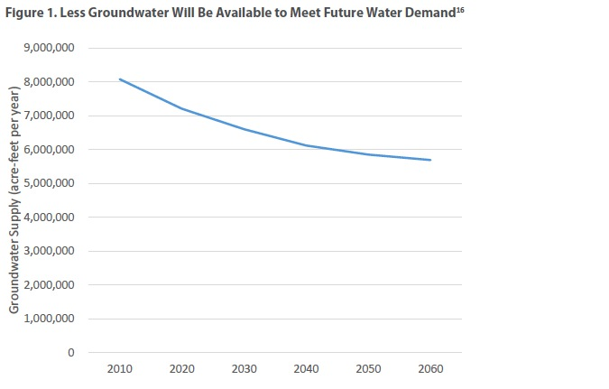 Figure 1: Less Groundwater Will Be AVailable to Meet Future Water Demand
