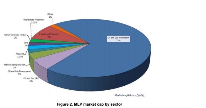 Figure 2. MLP market cap by sector