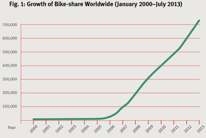 Fig. 1: Growth of Bike-share Worldwide (January 2000–July 2013)