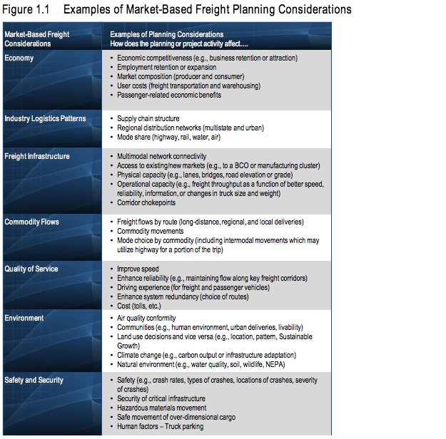 Figure 1.1 Examples of Market-Based Freight Planning Considerations