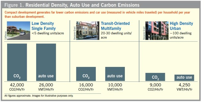 Figure 1. Residential Density, Auto Use and Carbon Emissions