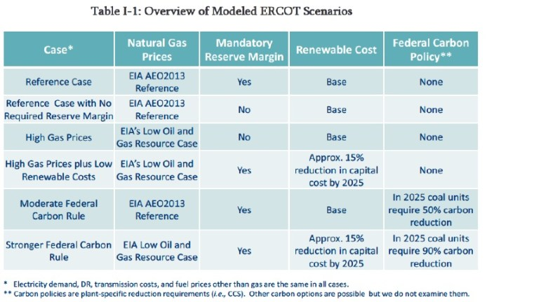 Table I-1: Overview of Modeled ERCOT Scenarios