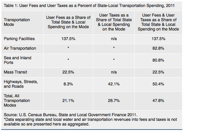 Table 1: User Fees and User Taxes as a Percent of State-Local Transportation Spending, 2011