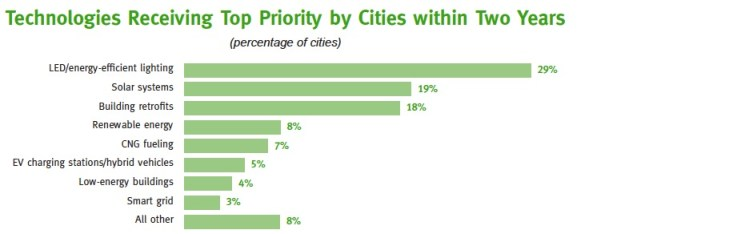 Technologies Receiving Top Priority by Cities within Two Years