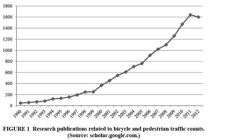 FIGURE 1 Research publications related to bicycle and pedestrian traffic counts.