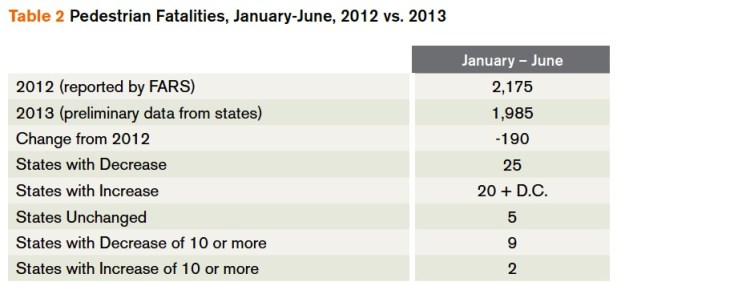 Table 2 Pedestrian Fatalities, January-June, 2012 vs. 2013