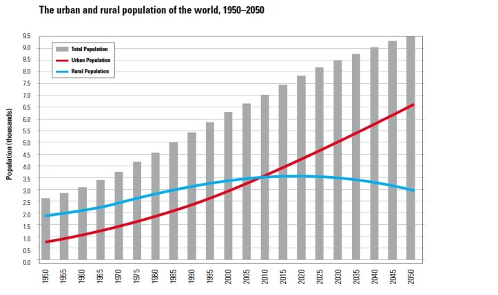 2009–2010 Revision of World Urbanization Prospects [from UN, Population Division of the Department of Economic and Social Affairs]