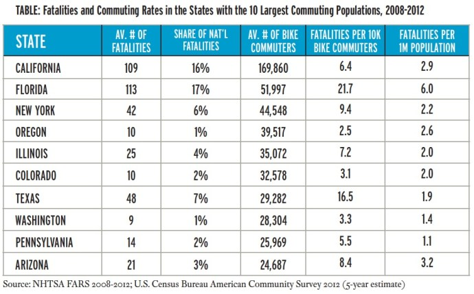 TABLE : Fatalities and Commuting Rates in the States with the 10 Largest Commuting Populations, 2008-2012