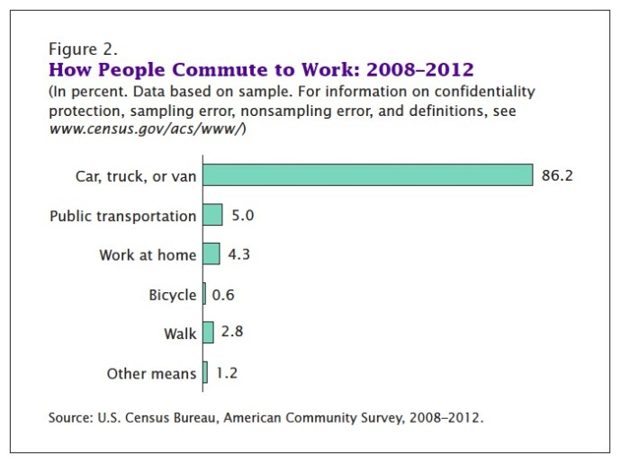 Figure 2. How People Commute to Work: 2008–2012 (In percent. Data based on sample. For information on confidentiality protection, sampling error, nonsampling error, and definitions, see www.census.gov/acs/www/)