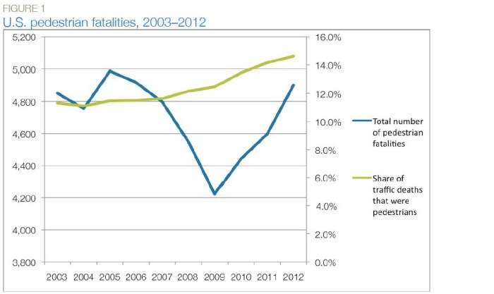 FIGURE 1 U.S. pedestrian fatalities, 2003–2012
