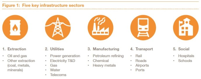 Figure 1: Five key infrastructure sectors