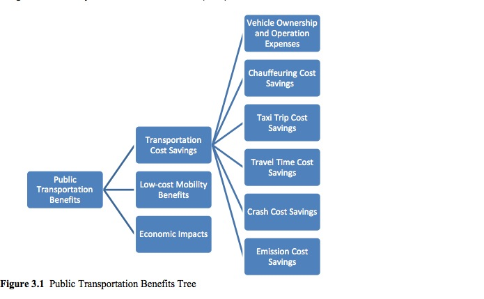 Figure 3.1 Public Transportation Benefits Tree