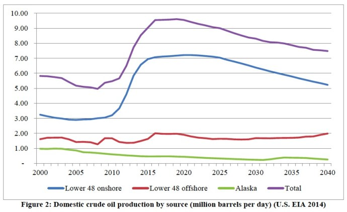 Figure 2: Domestic crude oil production by source (million barrels per day) (U.S. EIA 2014)
