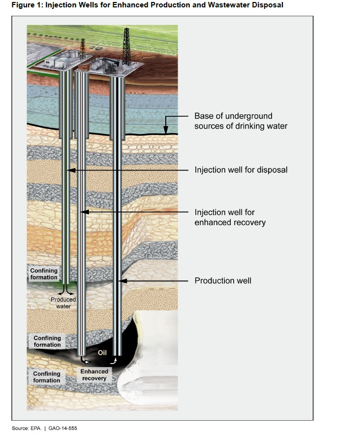 Figure 1: Injection Wells for Enhanced Production and Wastewater Disposal