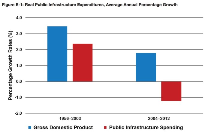Figure E-1: Real Public Infrastructure Expenditures, Average Annual Percentage Growth